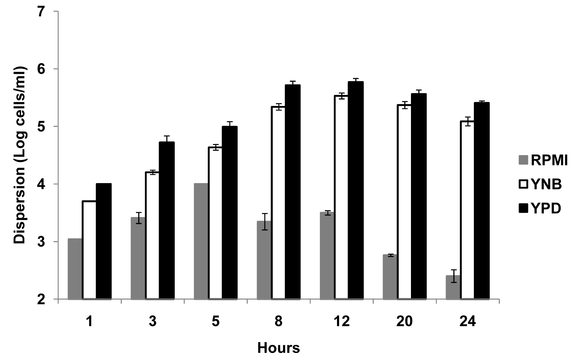 Quantification of numbers of dispersed cells from <i>C. albicans</i> biofilms grown in three different media.