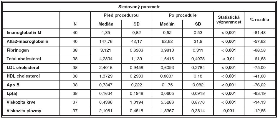 Indikátory rheologické efektivity- výsledky u pacientů před a po hemorheoferéze