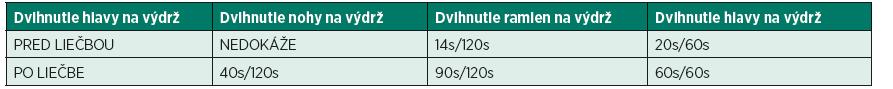 Namerané hodnoty svalovej vytrvalosti v sekundách CMAS pred a po liečbe.