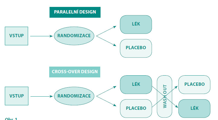 "Paralelní a ""cross-over"" uspořádání klinického hodnocení fáze III Fig. 1. Paralell and cros over design of clinical trial-phase III"