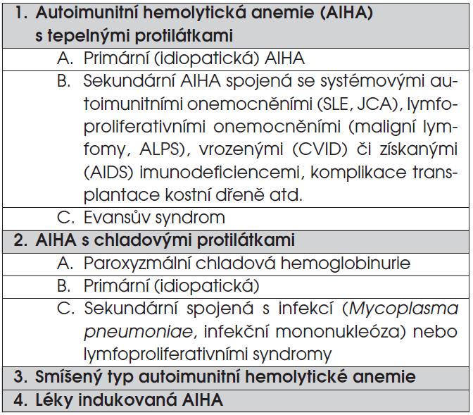 Klasifikace autoimunitních hemolytických anemií.