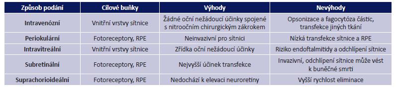 Různé způsoby aplikace vektorů u onemocnění sítnice (57)