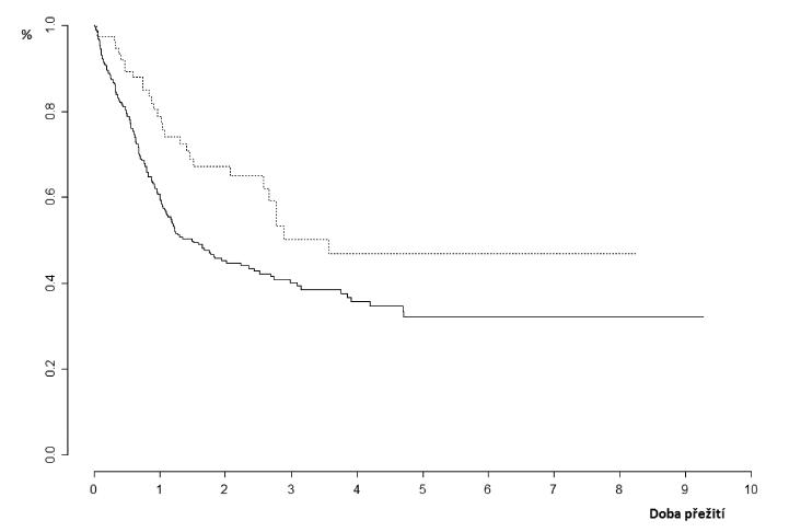 Pravděpodobnost přežití pacientů s AML a normálním karyotypem podle přítomnosti izolované mutace genu NPM1