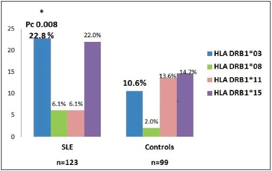 Rozložení frekvencí alel genu HLA DRB1* u nemocných SLE a zdravých v české populaci.