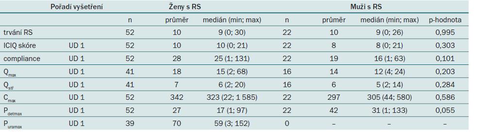 Srovnání spojitých parametrů při vstupním vyšetření v 0. měsíci u pacientů s roztroušenou sklerózou podle pohlaví.