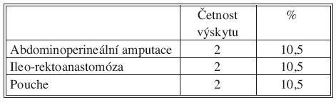Následné chirurgické řešení Tab. 2. Consecutive surgical management