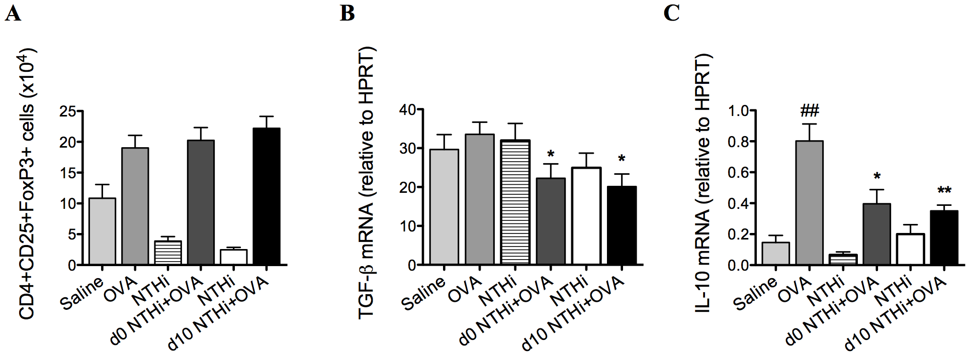 NTHi infection does not affect T regulatory cells in the suppression of AAD.