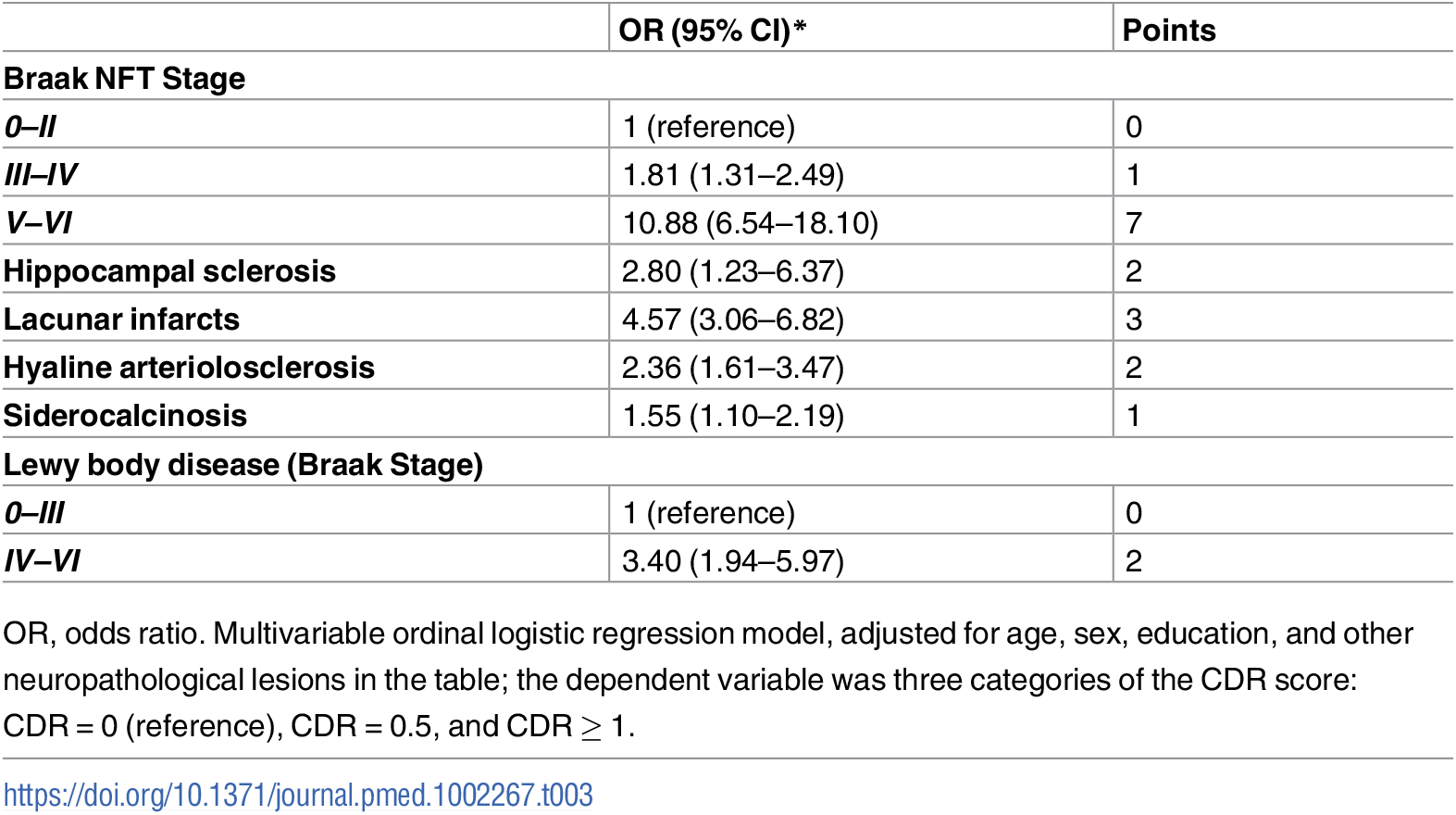 Neuropathological lesions that were independently associated with dementia status in multivariate ordinal logistic regression (<i>n</i> = 1,092).