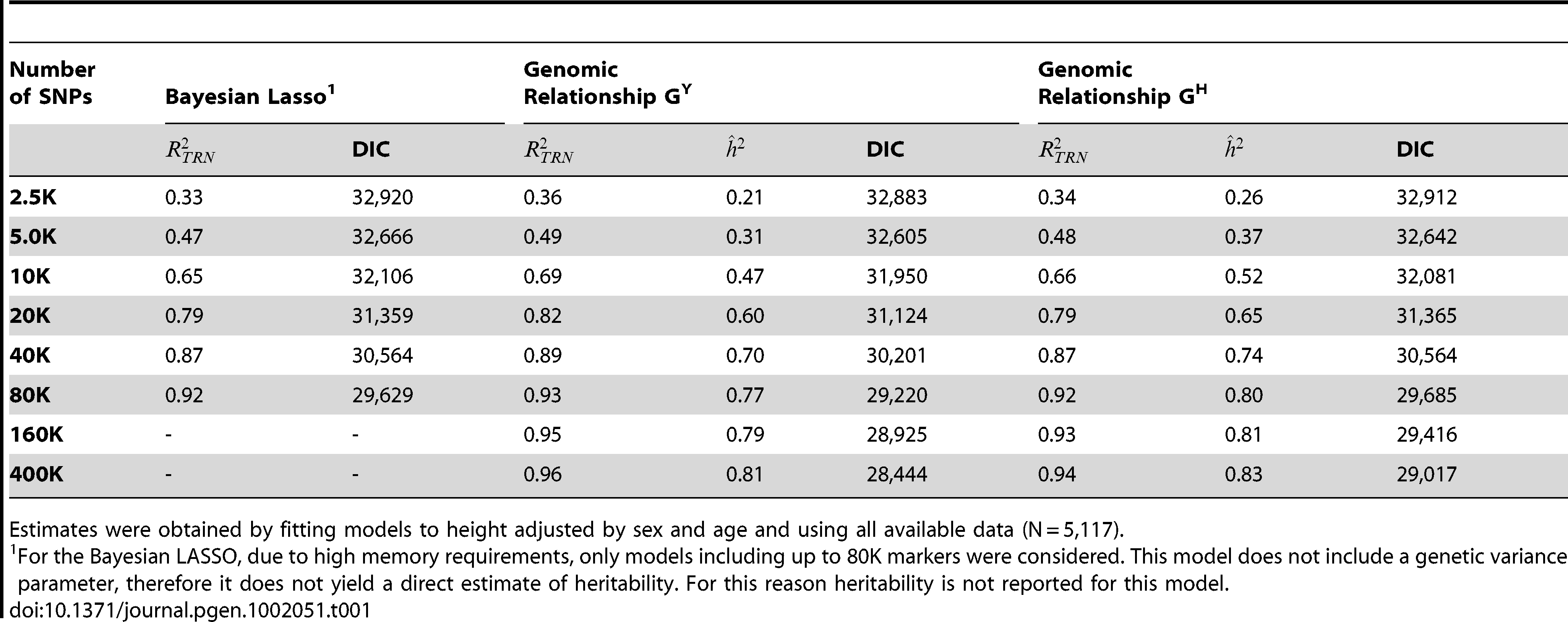 R-squared statistic measured in the data used to train the model (), estimated posterior mean of heritability (), and Deviance Information Criterion (DIC) by model and number of SNPs (where K=1,000).