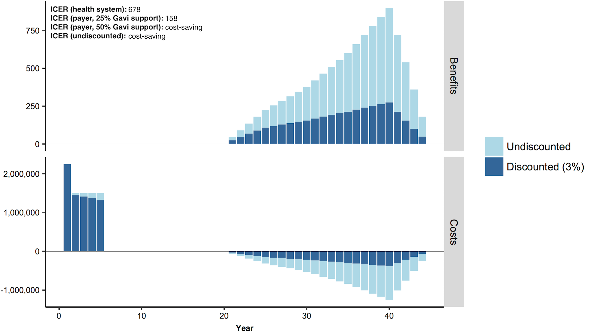 Distribution of costs and benefits per year for a stylized vaccination intervention.