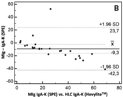 Graf 6B Blandův-Altmannův graf prokazuje, že mezi hodnotami monoklonálního imunoglobulinu IgA-K vyšetření standardní elektroforézou vs. HLC IgA-K (Hevylite™) je systematický rozdíl s tím, že hodnoty IgA-K vyšetřené metodou Hevylite™ jsou vyšší než hodnoty IgA-K získané s pomocí elektroforézy