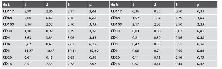 Zistené hodnoty meraní lezionálnej a nelezionálnej kože.