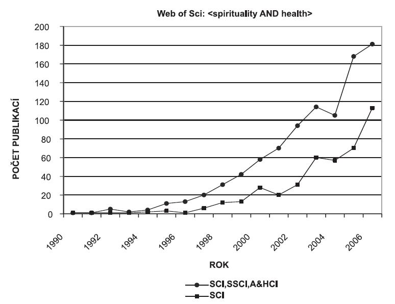 """Počet publikací obsahujících slova """"spirituality"""" i """"health"""" v databázích Web of Science (SCI (Science Citation Index), SSCI (Social Science Citation Index), A&HCI (Art and Humanities Citation Index))"""