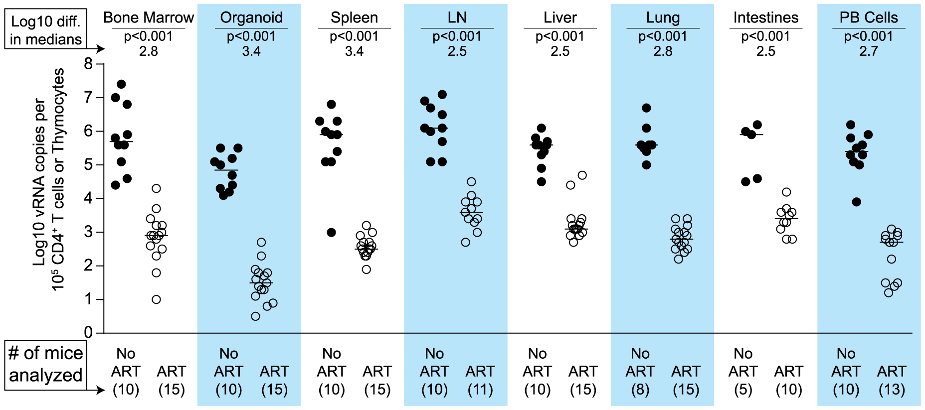 Each tissue analyzed exhibited a significant decline in vRNA during ART.