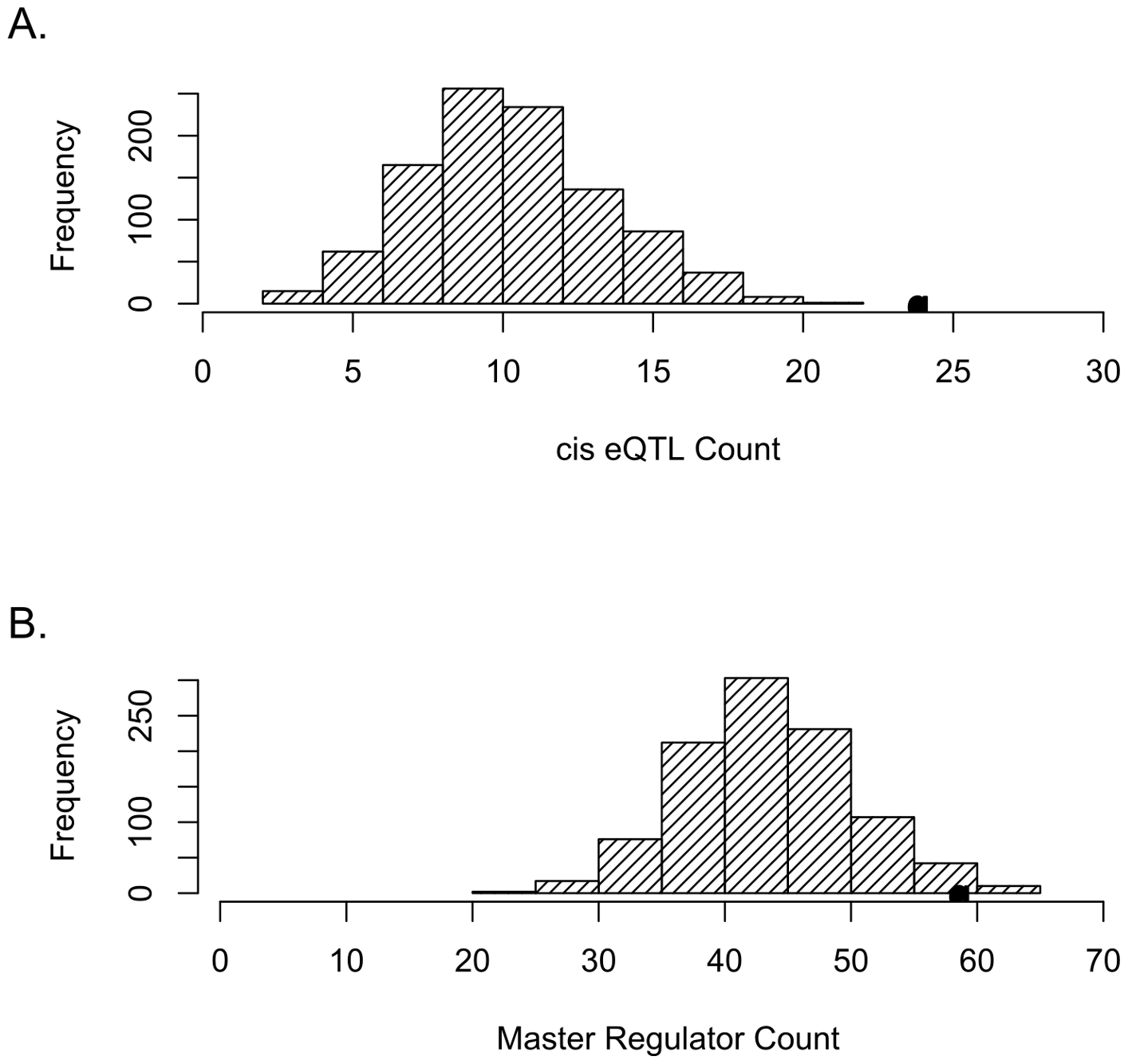 SNPs tagging tCNVs are likely to be eQTLs.