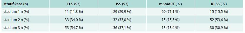 Výsledky stratifikace mnohočetného myelomu s pomocí standardních (D-S a ISS) a nově sestavených stratifikačních systémů založených na výsledcích cytogenetické analýzy (mSMART a R-ISS)