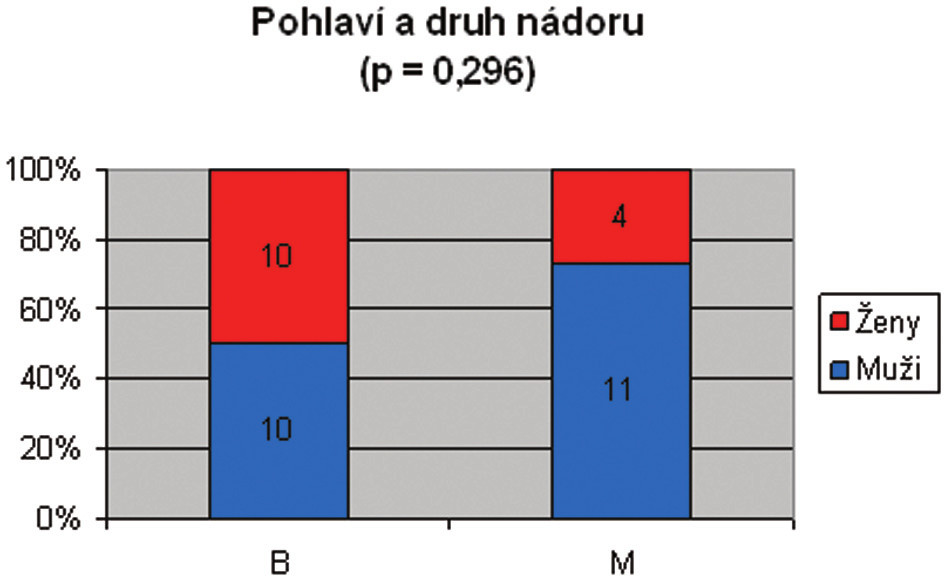 Relativní zastoupení benigních a maligních nádorů v závislosti na pohlaví (v procentech).