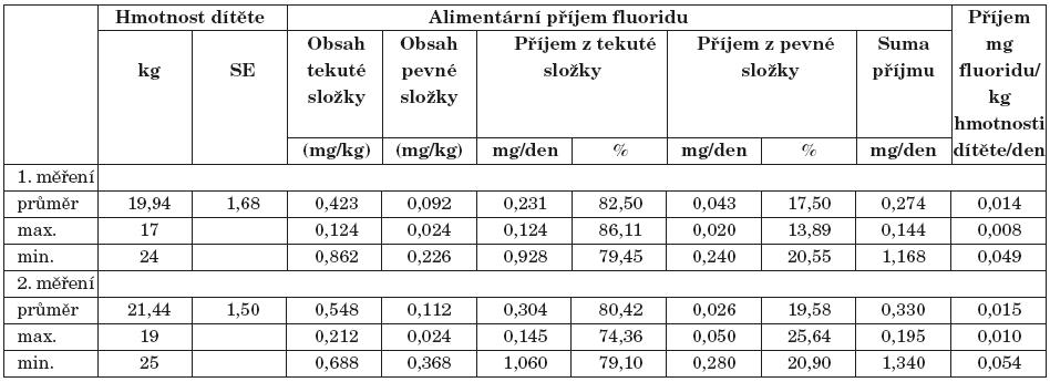 Celkový a přepočítaný cirkadiální příjem fluoridu