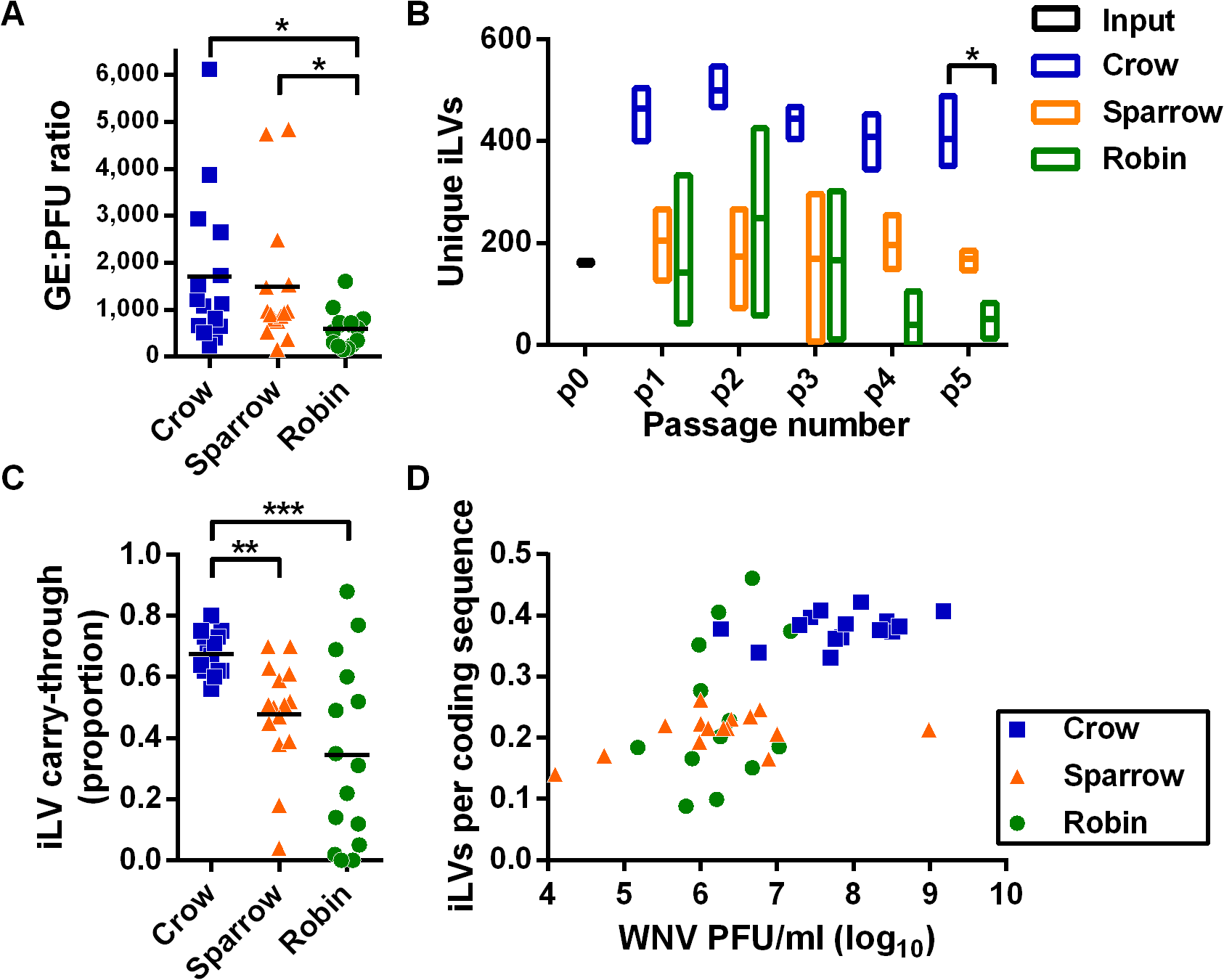Intrahost virus population density contributes to the accumulation of deleterious mutations.