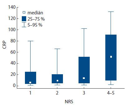 Korelace hodnoty CRP s hodnotami NRS (p = 0,001).