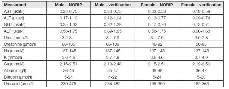 Reference intervals