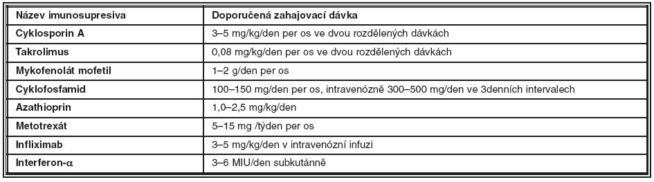 Doporučené zahajovací dávky imunosupresiv/imunomodulancií
