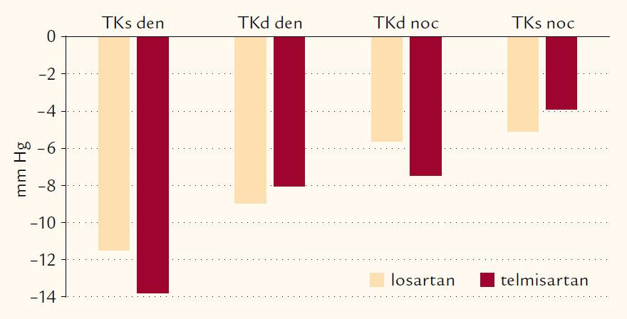 Průměrné změny TKs a TKd (v mm Hg) po 1 roce léčby z 24hodinové monitorace TK ve sledovaných skupinách.