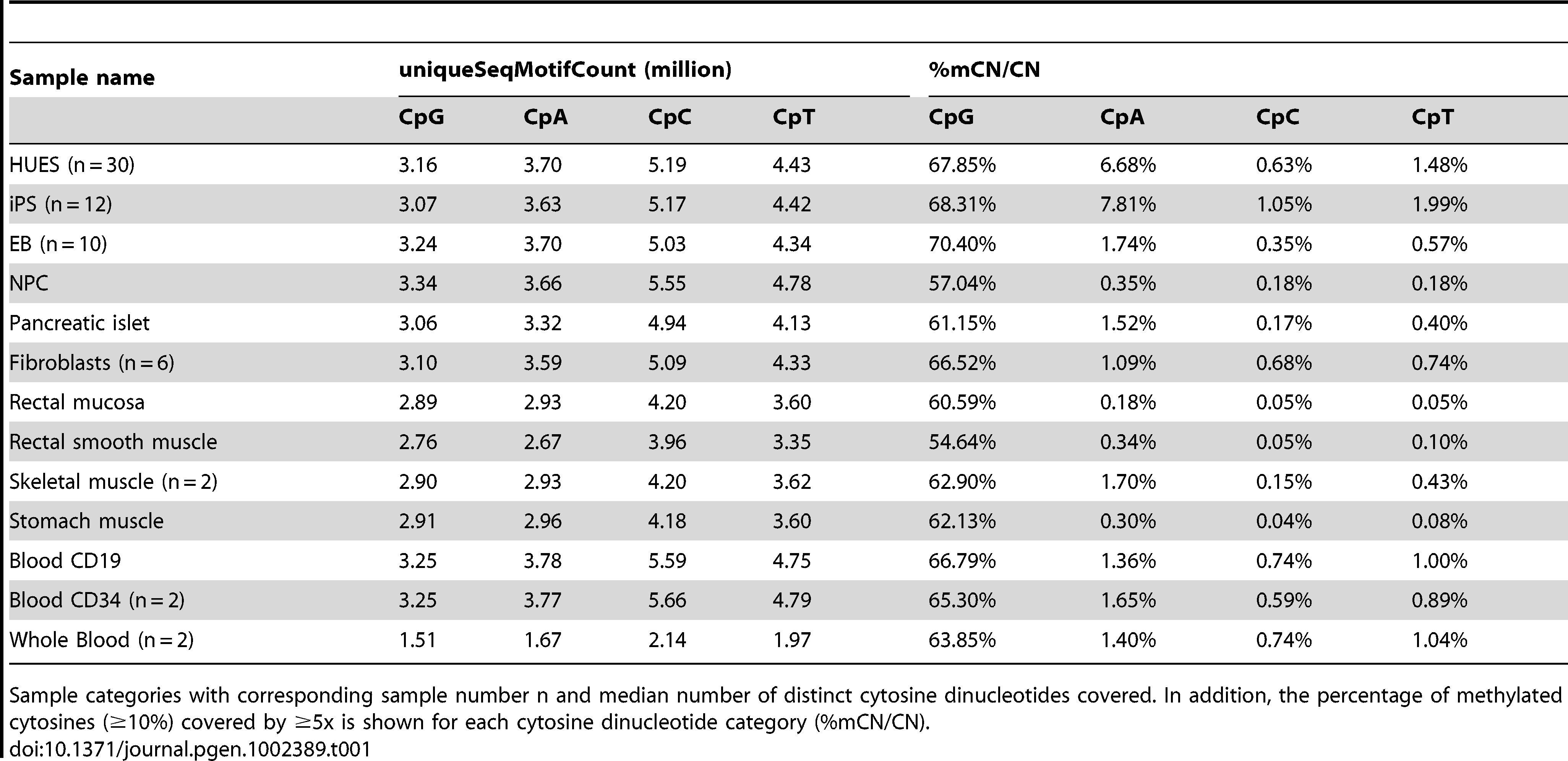 Summary statistics for samples included in this study.