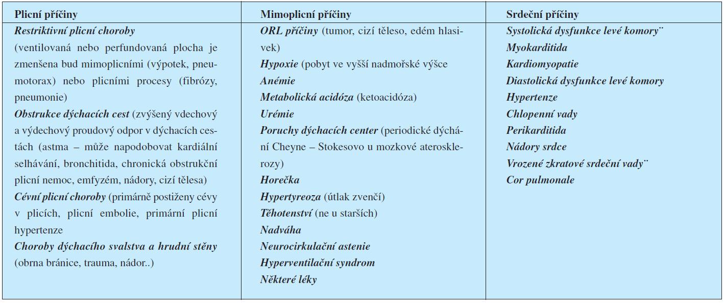 Etiologické rozlišení dušnosti (2)