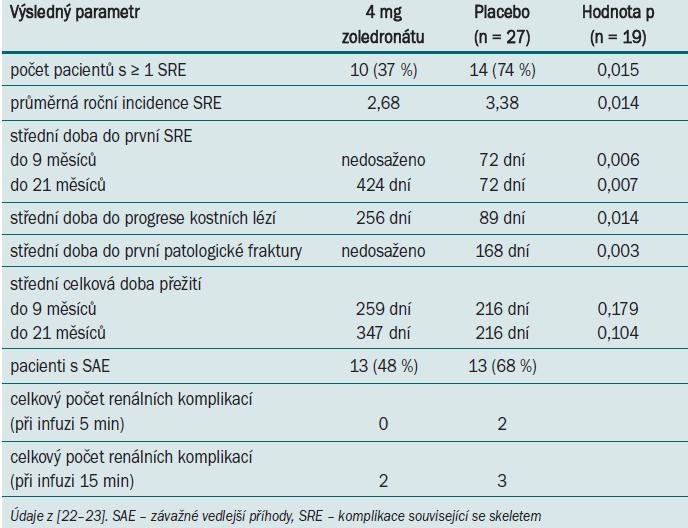 Výsledky léčby pomocí zoledronátu (vs placebo) po 9 a 21 měsících u pacientů s RCC a metastázami do skeletu.