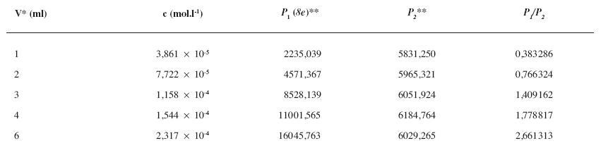 Parametre potrebné na zostrojenie kalibračnej krivky pre stanovenie obsahu látky <i>8e</i> pomocou RP-HPLC
