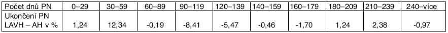 Ukončení PN a typ operace v procentech