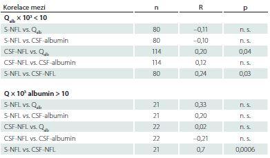 Korelace mezi hladinami lehkých řetězců neurofilament v séru nebo mozkomíšním moku a albuminovým kvocientem u skupin pacientů s Q<sub>alb</sub> × 10<sup>3</sup> < 10 nebo s Q<sub>alb</sub> × 10<sup>3</sup> > 10.