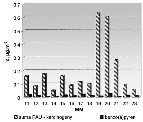 Hodnoty celkových koncentrací (c) sumy PAU zařazených mezi karcinogeny a benzo(a)pyrenu při přípravných operacích (měřicí místo MM č. 11–13) a u vulkanizačních lisů (měřicí místo MM č. 14–23)