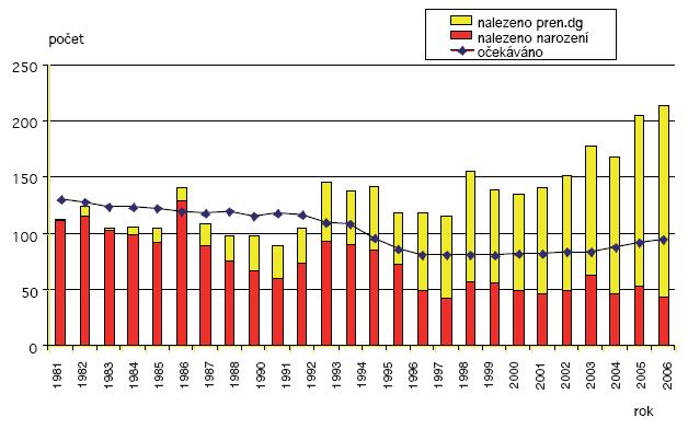 Očekávané a nalezené počty Downova syndromu v ČR 1981–2006