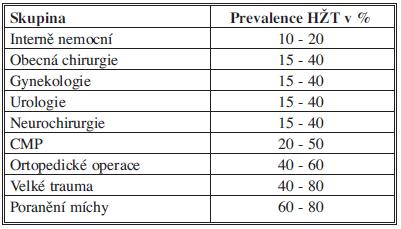 Riziko HŽT u hospitalizovaných pacientů bez profylaxe Tab. 1: DVT risk in hospitalized patients with no prophylaxis
