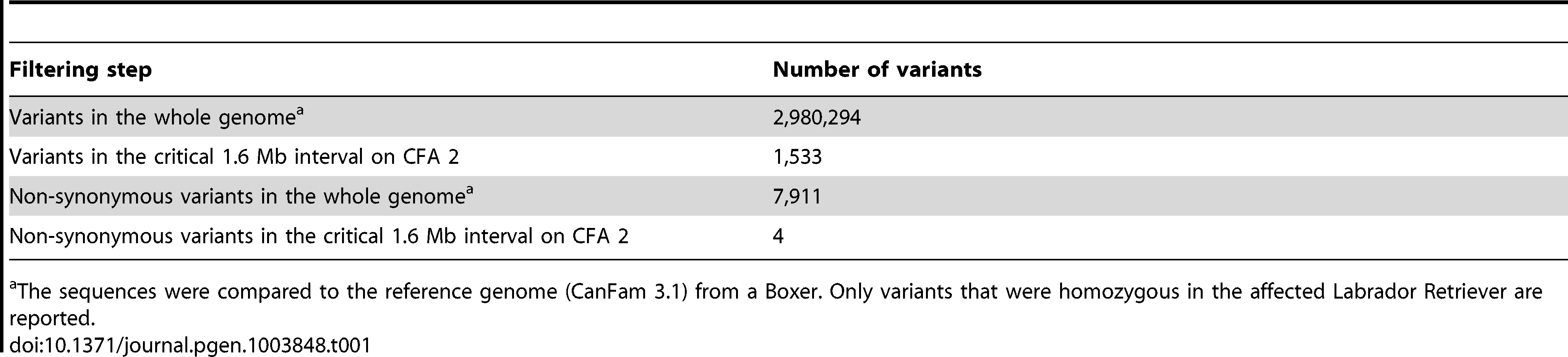 Variants detected by whole genome re-sequencing of an affected Labrador Retriever.