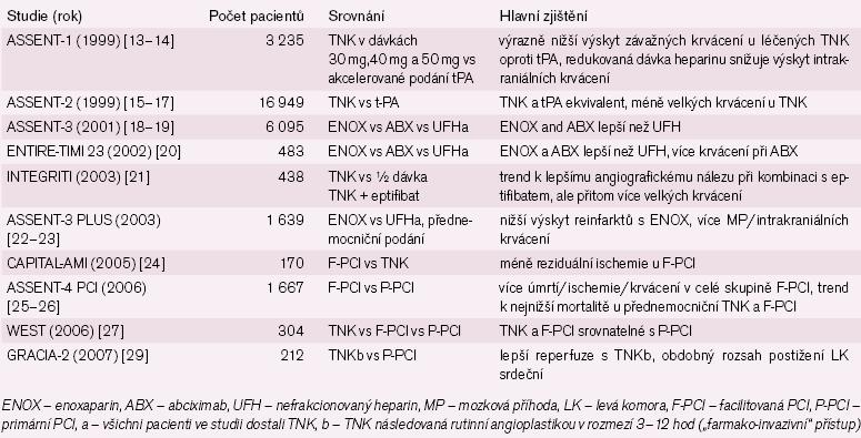 Rozsáhlejší randomizované klinické studie s TNK u STEMI.