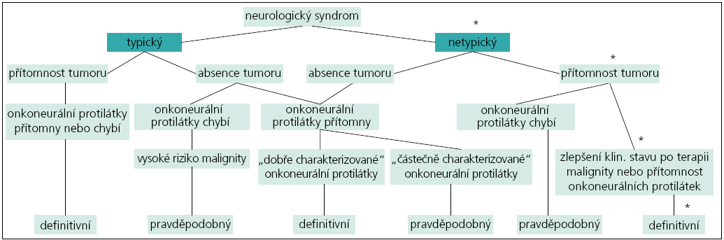 Schéma znázorňuje hvězdičkami naši kazuistiku ve vztahu k diagnostickým kritériím neurologického paraneoplastického syndromu dle [6].