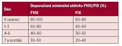 Doporučená minimální aktivita FVIII/FIX k operaci a v pooperačním průběhu při substituci hemofiliků podstupujících velké chirurgické výkony <b>s bolusovou aplikací</b> faktorů