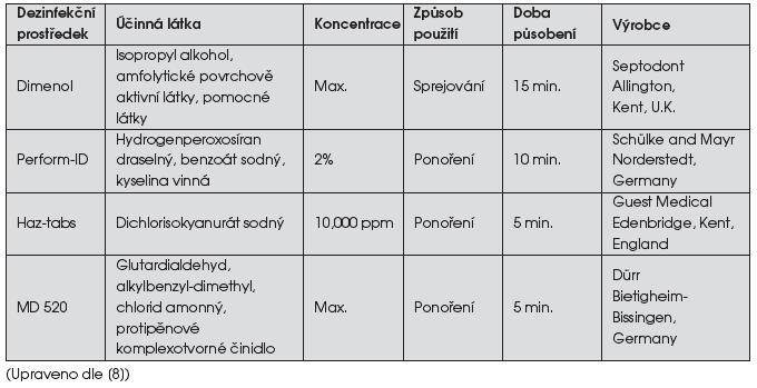 Přehled běžných dezinfekčních prostředků pro otisky