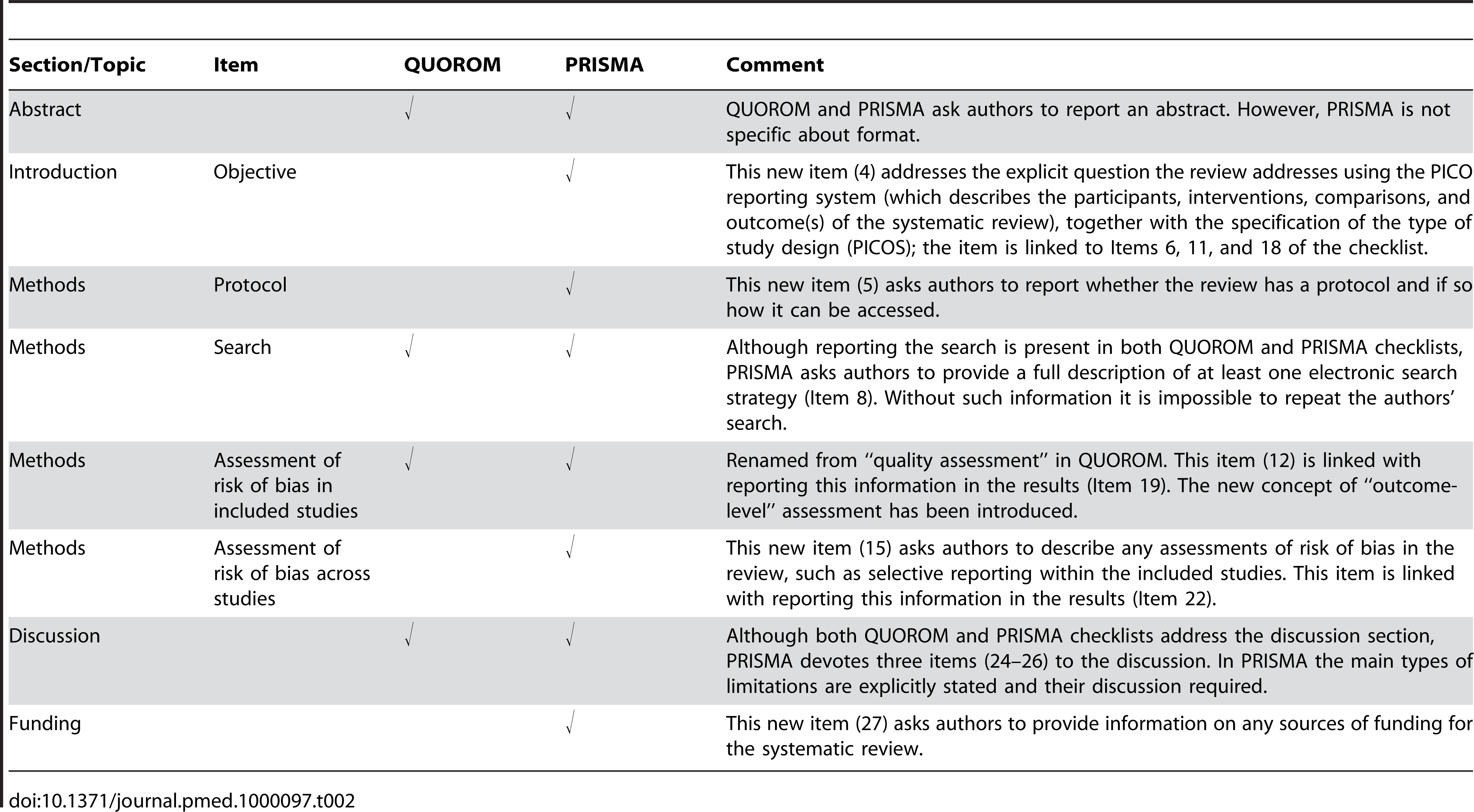 Substantive specific changes between the QUOROM checklist and the PRISMA checklist (a tick indicates the presence of the topic in QUOROM or PRISMA).