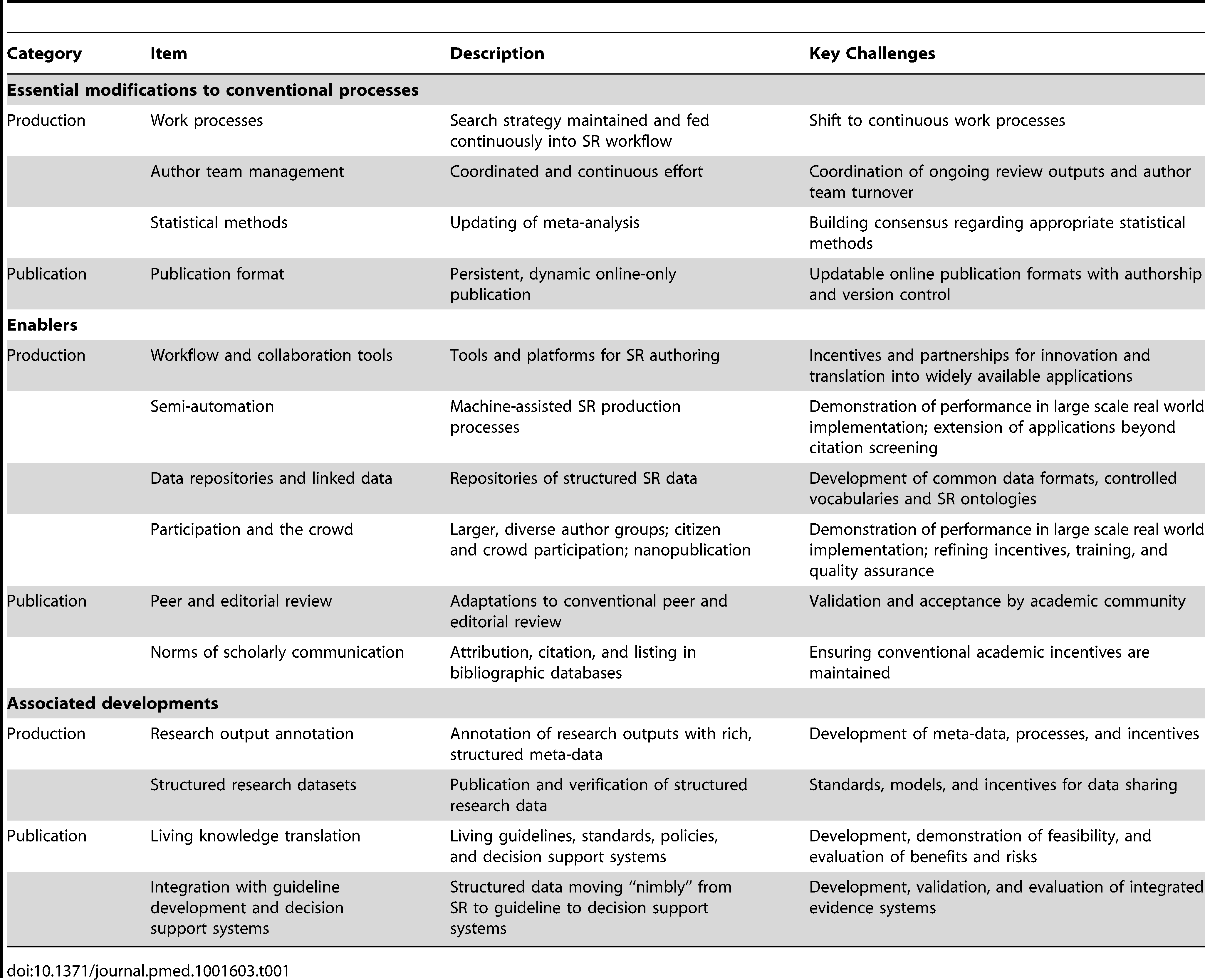 Living systematic review: modifications to conventional systematic review and key challenges.