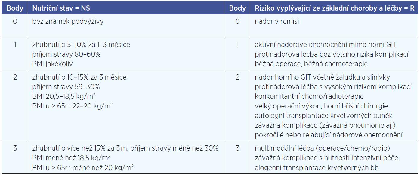 Hodnotící tabulka Nutrtional Risk Screening skóre.