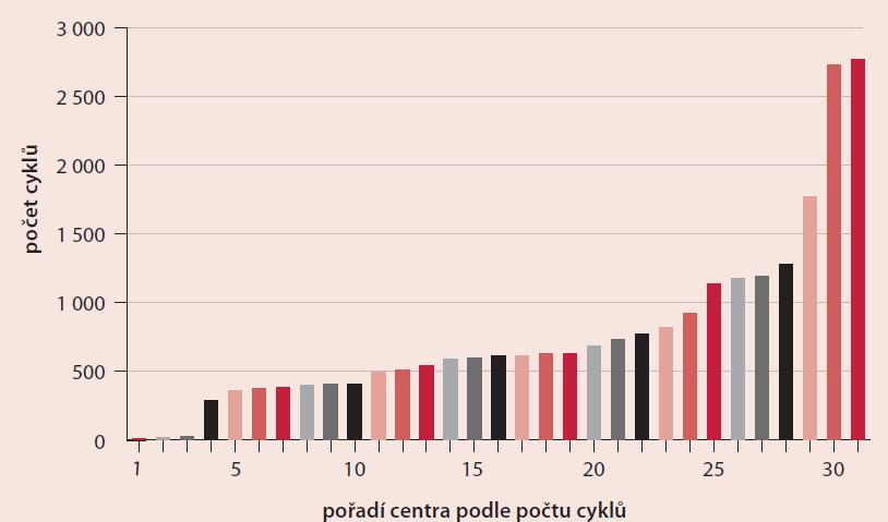 Počet všech cyklů hlášených do NRAR v roce 2010 – podle centra (včetně cyklů dárkyň oocytů)