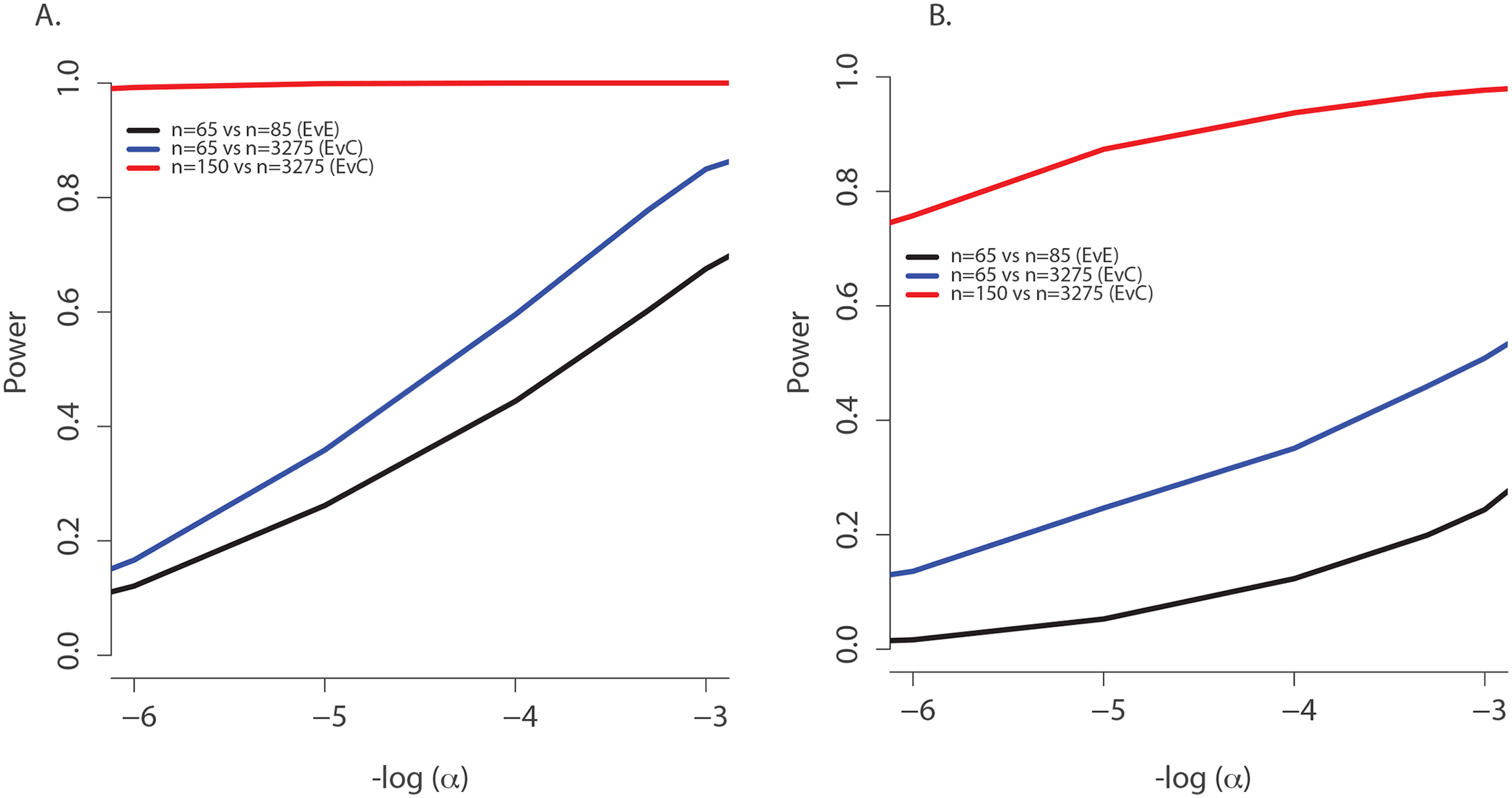 Power to discover <i>TMC6</i> with aSKAT-O for a test of size α under the actual ages of the individuals in the extreme samples in this study.