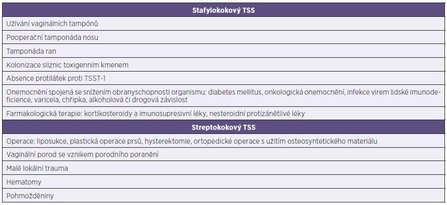 Souhrn rizikových faktorů vzniku TSS Table 4. Summary of risk factors for toxic shock syndrome