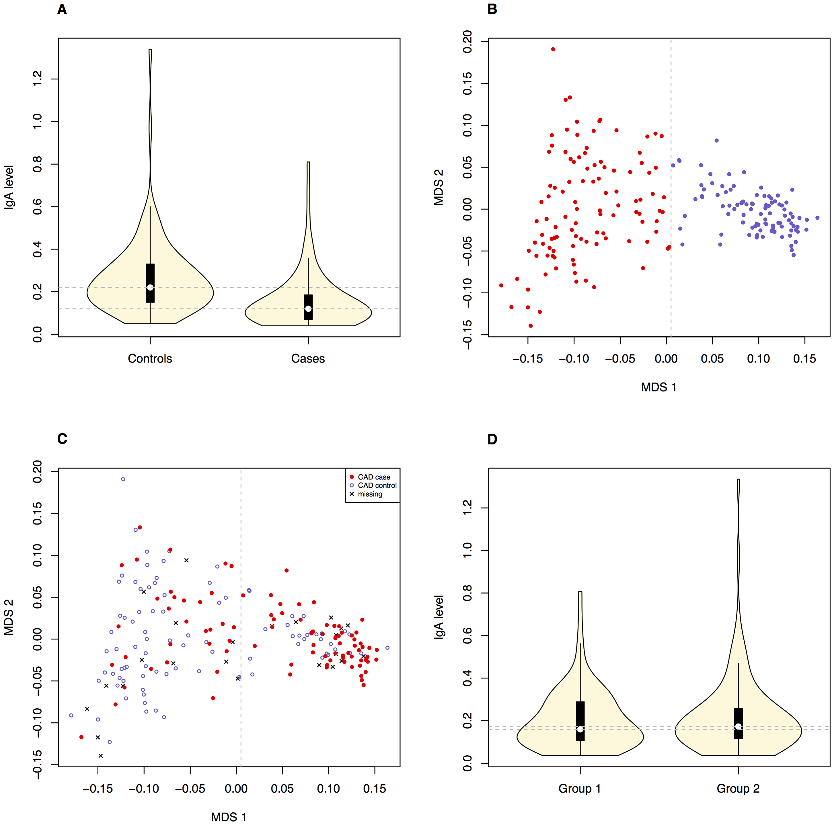 Correlation between the phenotypes and obvious population structure was detected in the GSD population.