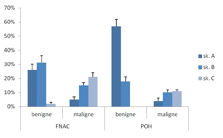Úspešnosť FNAC a POH v diagnostike uzlov štítnej žľazy.