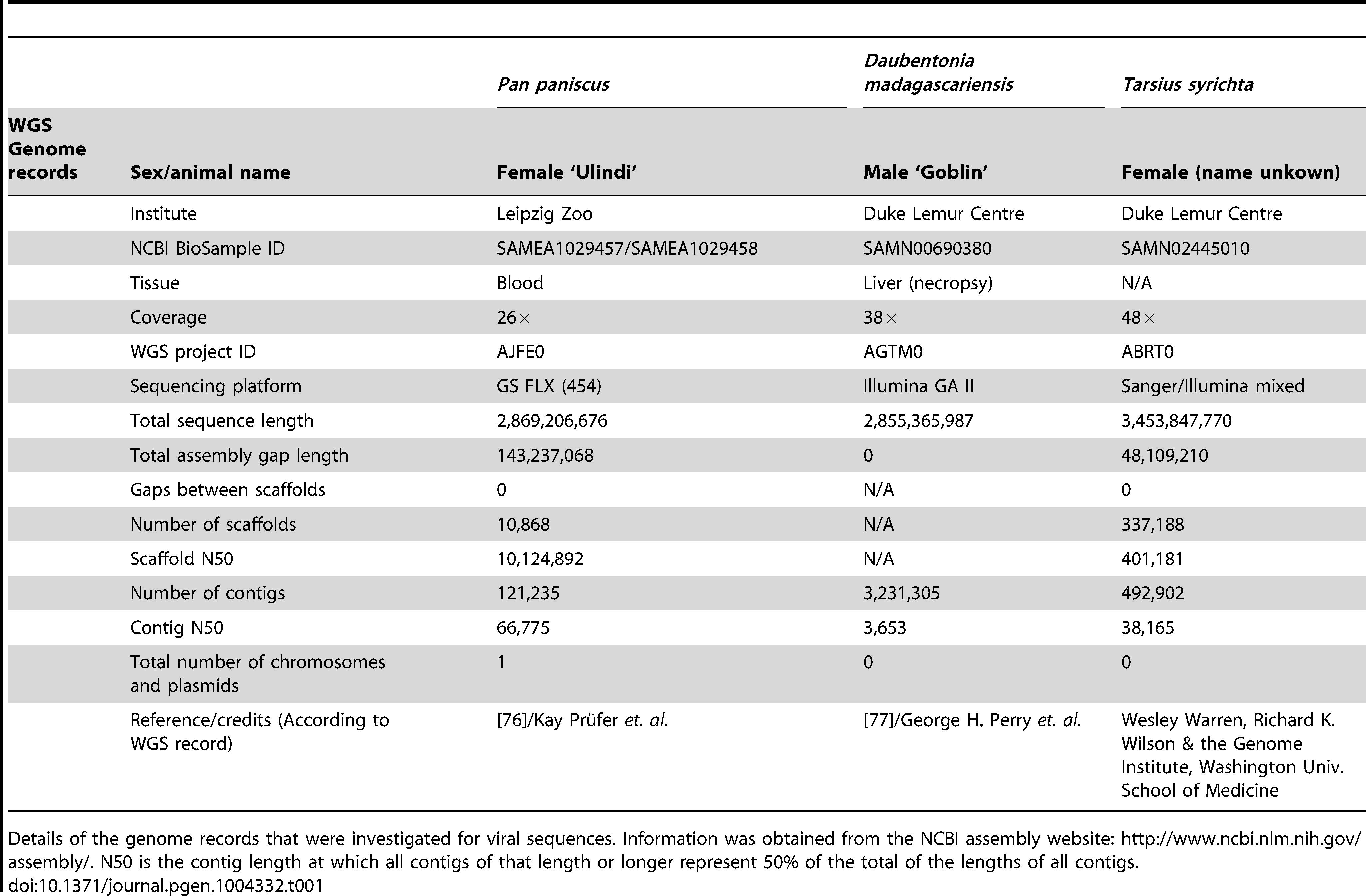 Genomes containing Herpesvirus-like sequences.